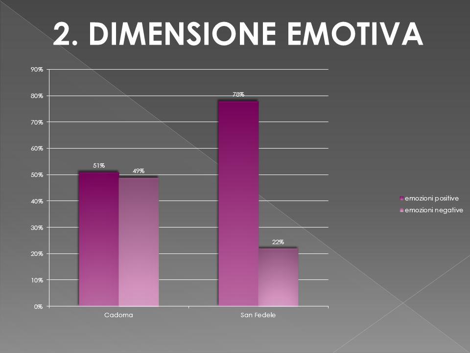 2. DIMENSIONE EMOTIVA