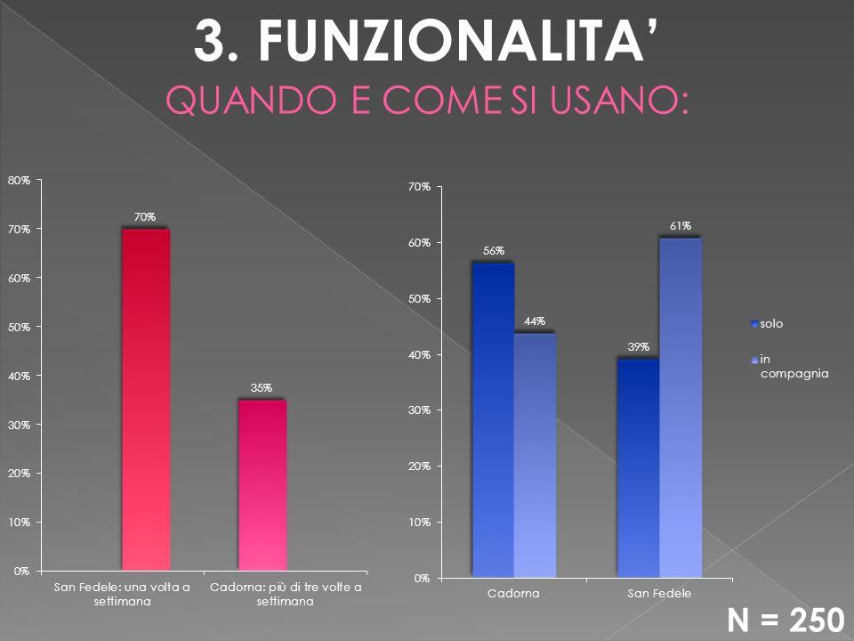 3. FUNZIONALITA
