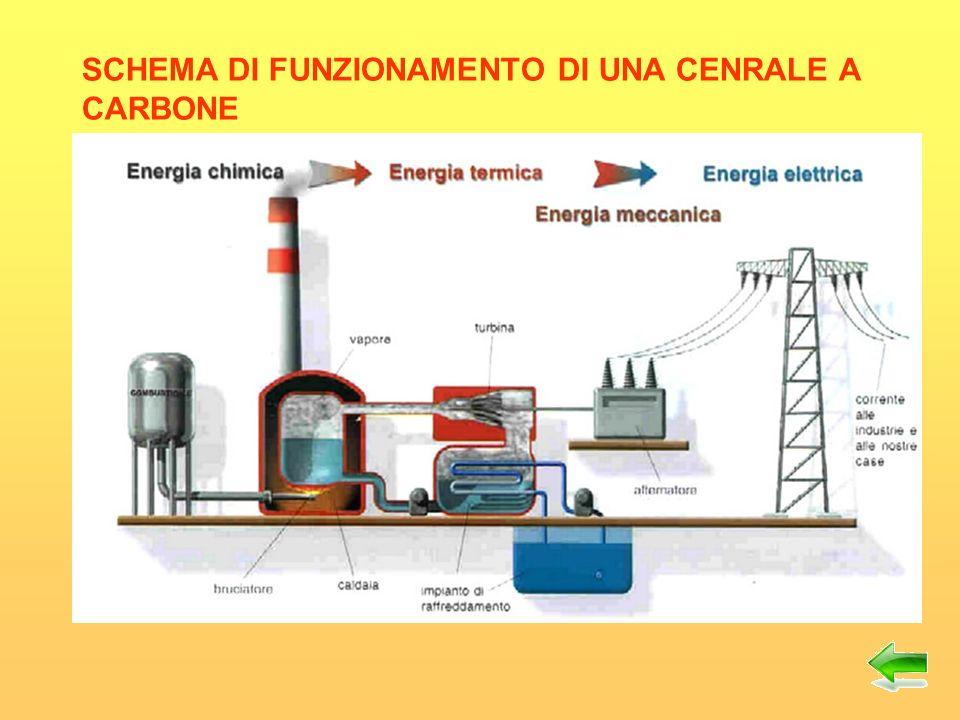 La combustione del carbone, come quella di ogni altro composto del carbonio, produce anidride carbonica (CO2), oltre a quantità variabili di anidride solforosa, a seconda del luogo dal quale è stato estratto.