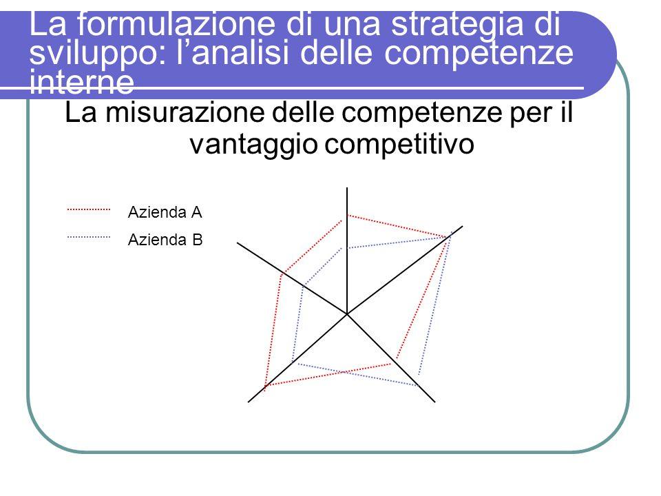 La formulazione di una strategia di sviluppo: lanalisi delle competenze interne La misurazione delle competenze per il vantaggio competitivo Azienda A