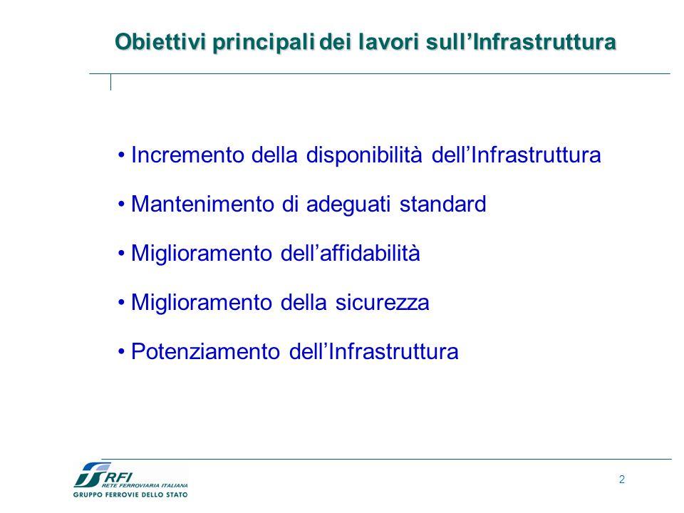 2 Incremento della disponibilità dellInfrastruttura Mantenimento di adeguati standard Miglioramento dellaffidabilità Miglioramento della sicurezza Potenziamento dellInfrastruttura Obiettivi principali dei lavori sullInfrastruttura