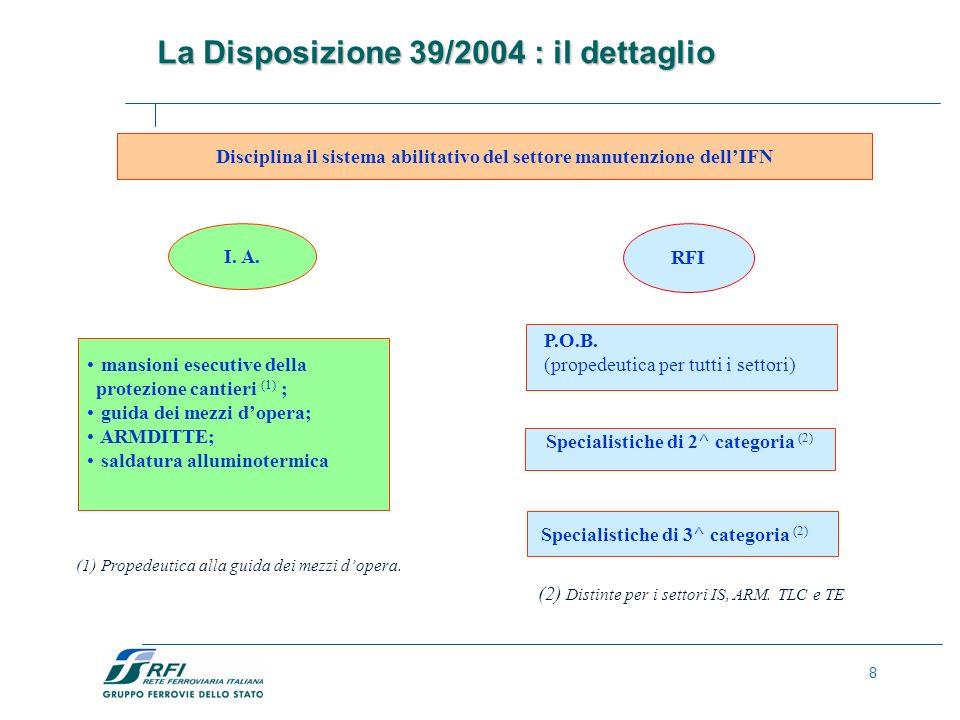 8 La Disposizione 39/2004 : il dettaglio 8 Disciplina il sistema abilitativo del settore manutenzione dellIFN mansioni esecutive della protezione cantieri (1) ; guida dei mezzi dopera; ARMDITTE; saldatura alluminotermica P.O.B.