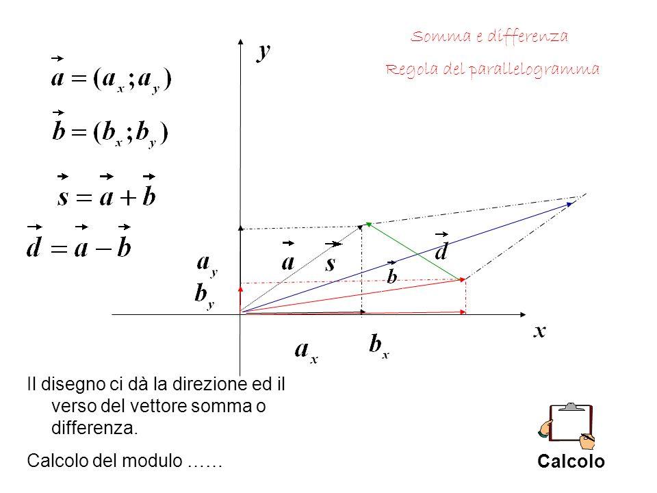 Somma e differenza Regola del parallelogramma Il disegno ci dà la direzione ed il verso del vettore somma o differenza.