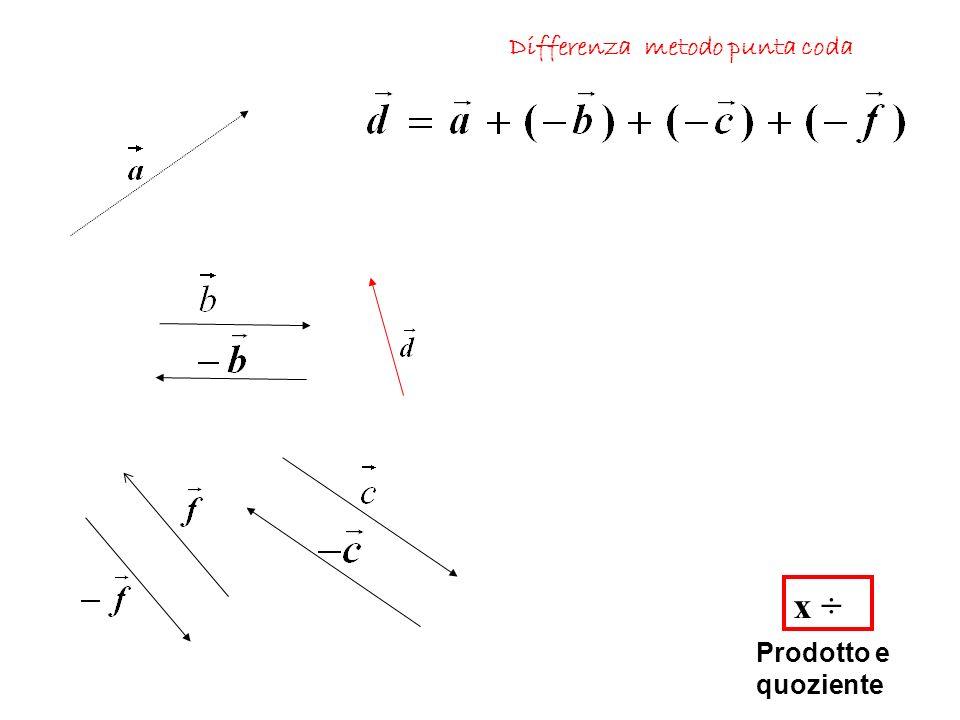 x ÷ Prodotto e quoziente Differenza metodo punta coda