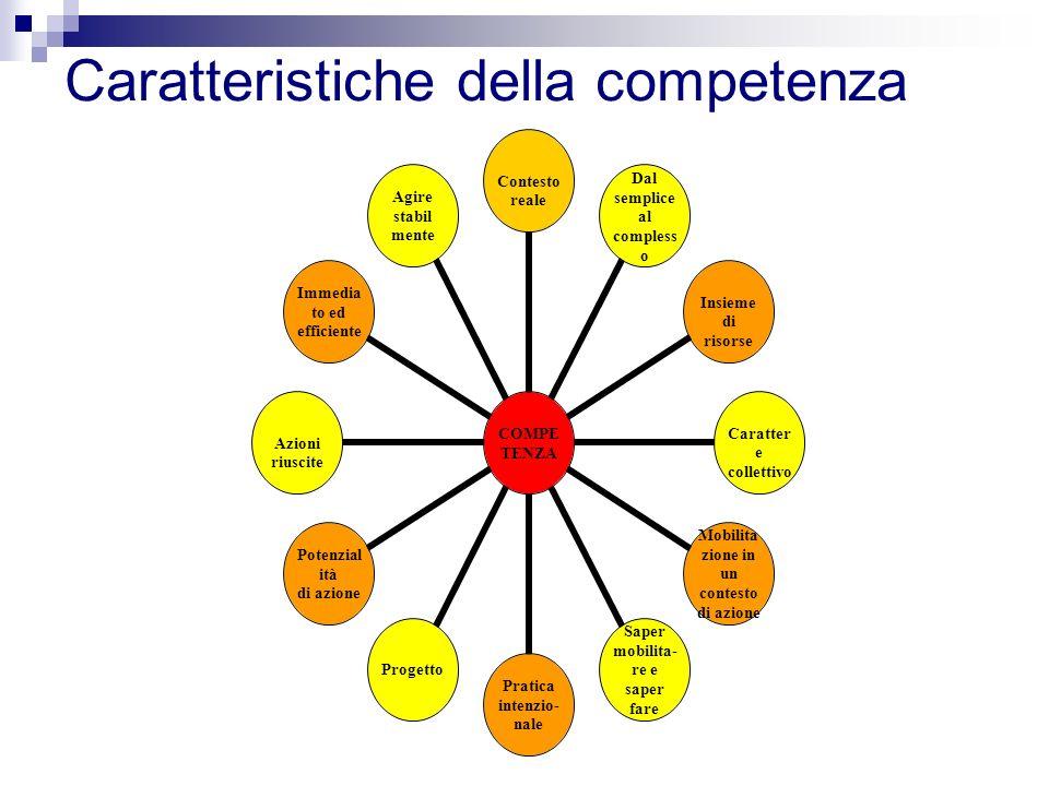 Caratteristiche della competenza COMPE TENZA Contesto reale Dal semplice al complesso Insieme di risorse Carattere collettivo Mobilita zione in un con