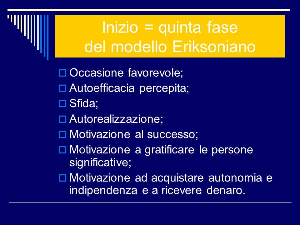 Inizio = quinta fase del modello Eriksoniano Occasione favorevole; Autoefficacia percepita; Sfida; Autorealizzazione; Motivazione al successo; Motivaz