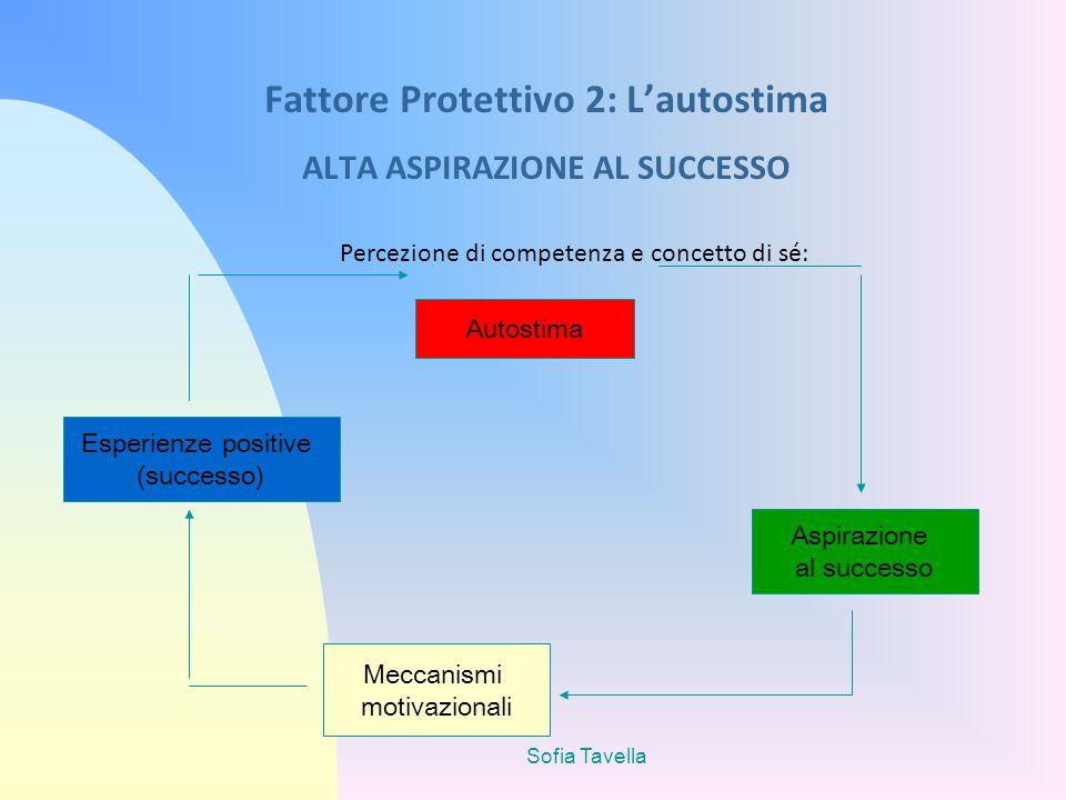 Sofia Tavella Fattore Protettivo 2: Lautostima ALTA ASPIRAZIONE AL SUCCESSO Percezione di competenza e concetto di sé: Autostima Aspirazione al succes