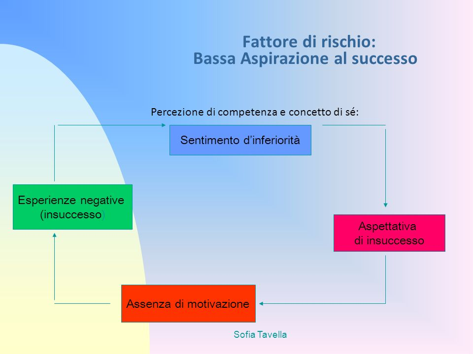 Sofia Tavella Fattore di rischio: Bassa Aspirazione al successo Percezione di competenza e concetto di sé: Sentimento dinferiorità Aspettativa di insu