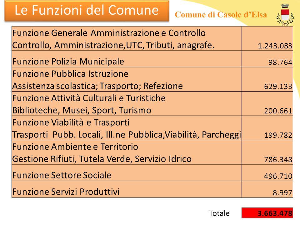 Le Funzioni del Comune Funzione Generale Amministrazione e Controllo Controllo, Amministrazione,UTC, Tributi, anagrafe. 1.243.083 Funzione Polizia Mun
