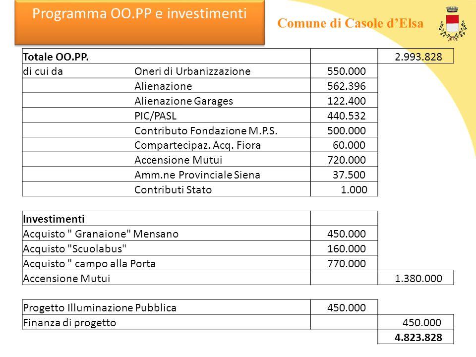 Programma OO.PP e investimenti Totale OO.PP. 2.993.828 di cui da Oneri di Urbanizzazione 550.000 Alienazione 562.396 Alienazione Garages 122.400 PIC/P