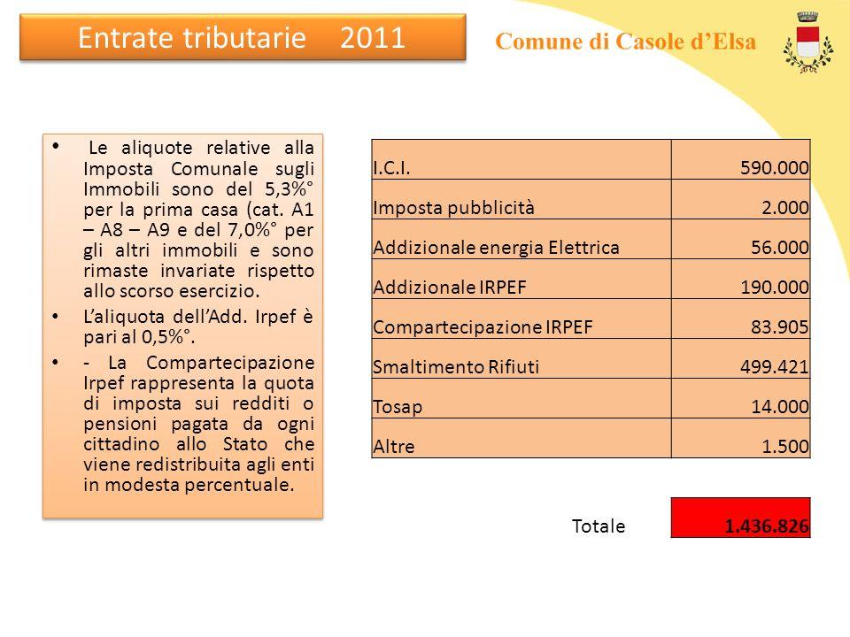 Entrate tributarie 2011 Le aliquote relative alla Imposta Comunale sugli Immobili sono del 5,3%° per la prima casa (cat. A1 – A8 – A9 e del 7,0%° per