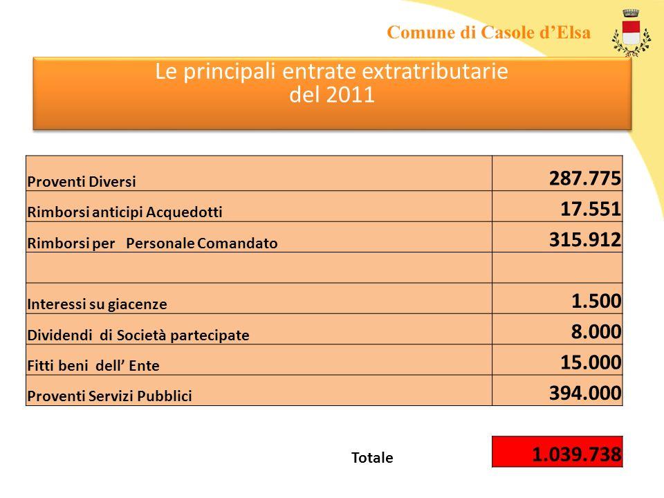 Le principali entrate extratributarie del 2011 Proventi Diversi 287.775 Rimborsi anticipi Acquedotti 17.551 Rimborsi per Personale Comandato 315.912 I