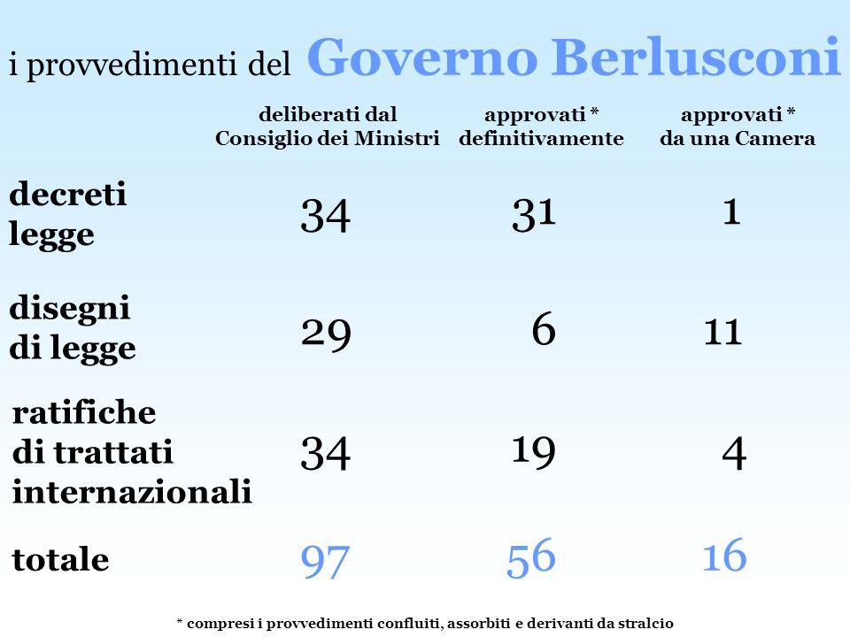 Governo Berlusconi deliberati dal Consiglio dei Ministri approvati * da una Camera totale 97 16 approvati * definitivamente 56 decreti legge 34 131 di