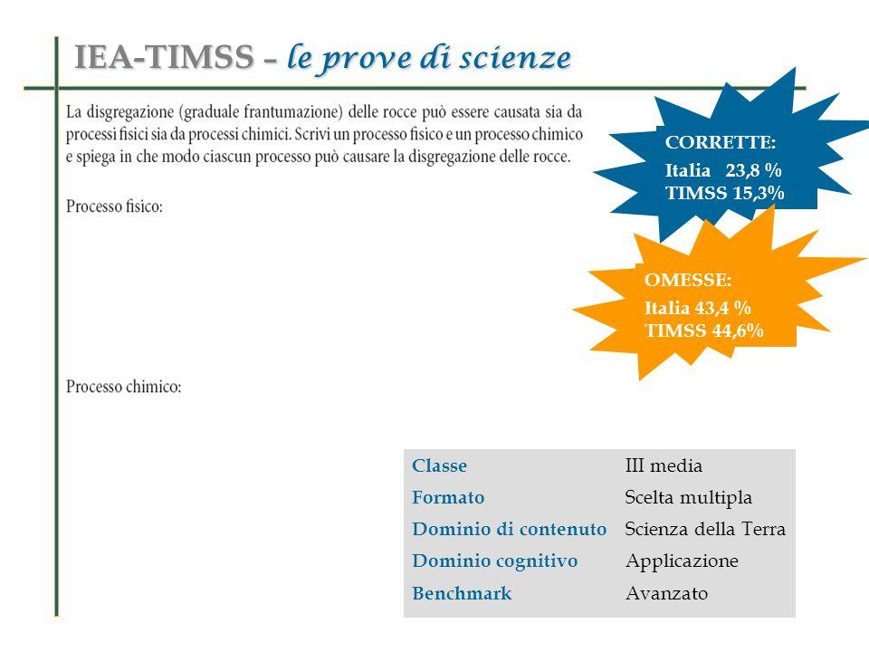 Classe III media Formato Scelta multipla Dominio di contenuto Scienza della Terra Dominio cognitivo Applicazione Benchmark Avanzato IEA-TIMSS – le prove di scienze CORRETTE: Italia 23,8 % TIMSS 15,3% OMESSE: Italia 43,4 % TIMSS 44,6%