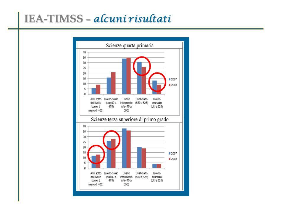 IEA-TIMSS – alcuni risultati