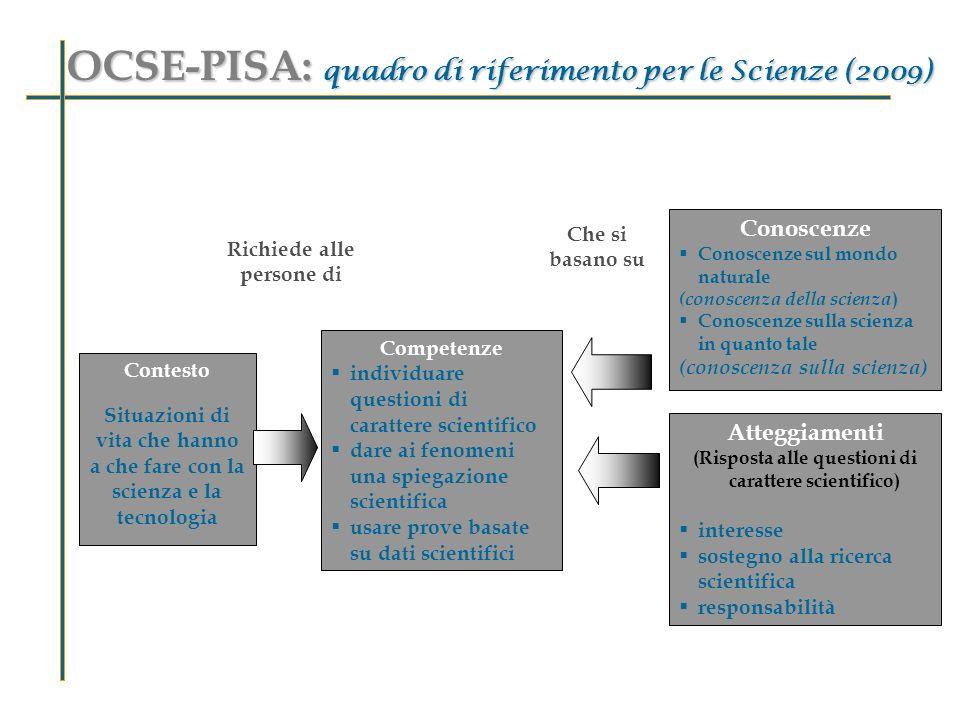 Contesto Situazioni di vita che hanno a che fare con la scienza e la tecnologia Competenze individuare questioni di carattere scientifico dare ai feno