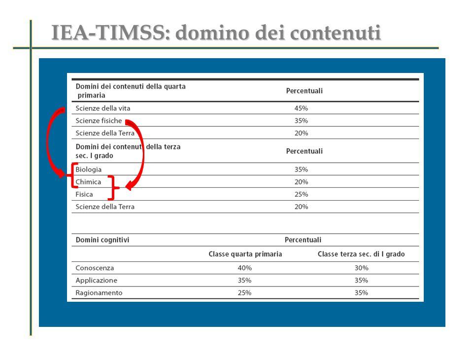 IEA-TIMSS: domino dei contenuti