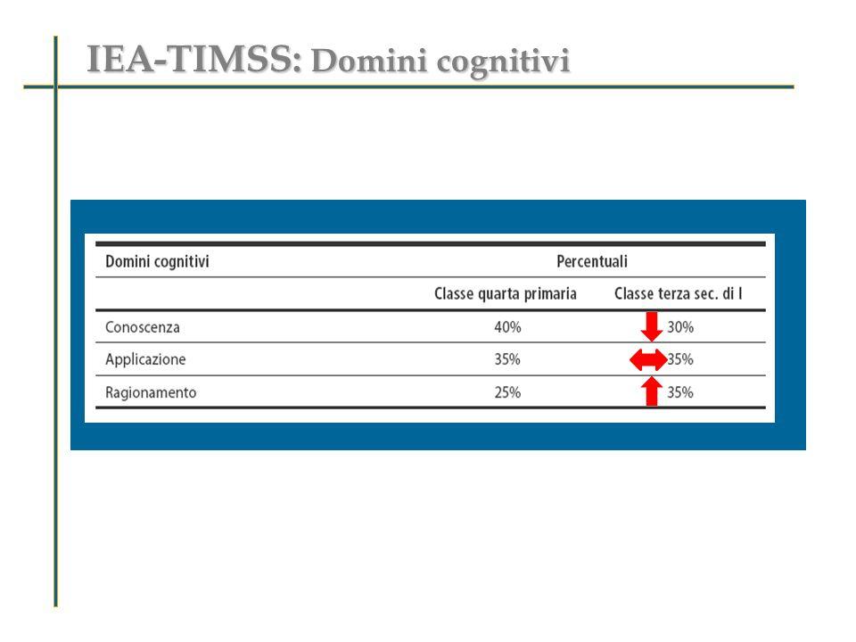 IEA-TIMSS: Domini cognitivi