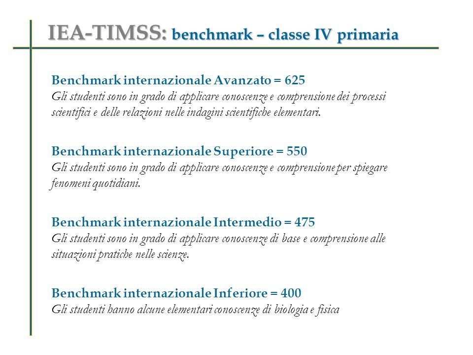 IEA-TIMSS: benchmark – classe IV primaria Benchmark internazionale Avanzato = 625 Gli studenti sono in grado di applicare conoscenze e comprensione dei processi scientifici e delle relazioni nelle indagini scientifiche elementari.