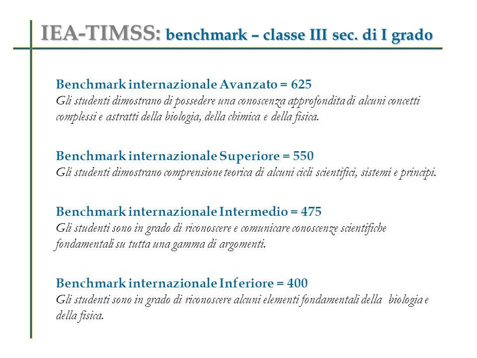 IEA-TIMSS: benchmark – classe III sec. di I grado Benchmark internazionale Avanzato = 625 Gli studenti dimostrano di possedere una conoscenza approfon