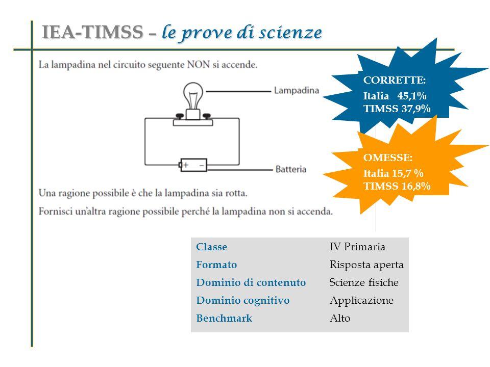 Classe IV Primaria Formato Risposta aperta Dominio di contenuto Scienze fisiche Dominio cognitivo Applicazione Benchmark Alto IEA-TIMSS – le prove di scienze CORRETTE: Italia 45,1% TIMSS 37,9% OMESSE: Italia 15,7 % TIMSS 16,8%
