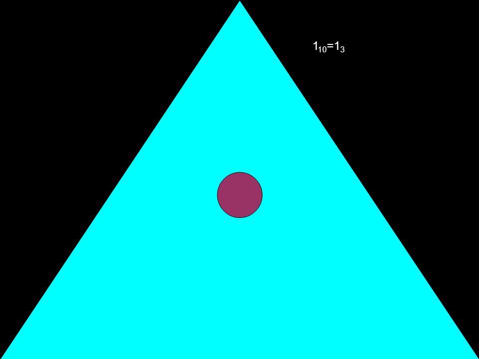 Dopo lunità, procedo con potenze di 3 da 10 3 = 9 10 fino a 100000 3 = 243 10 Arrivando al 3 5