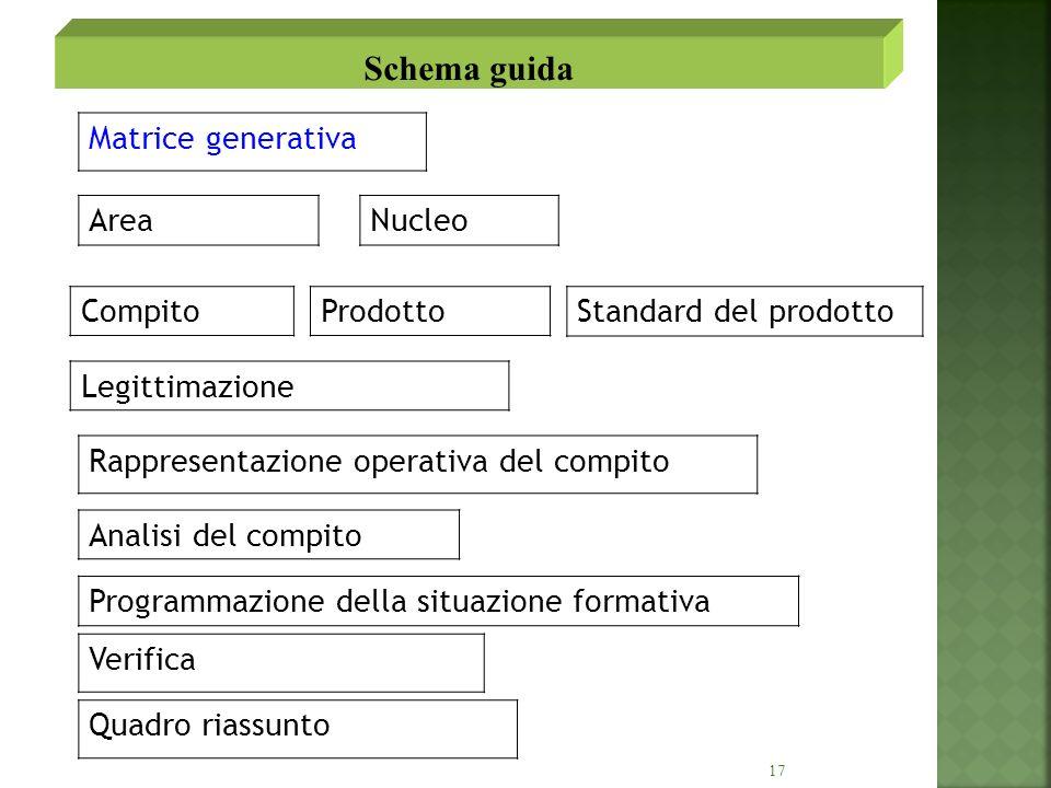 17 Matrice generativa AreaNucleo CompitoProdottoStandard del prodotto Legittimazione Rappresentazione operativa del compito Analisi del compito Verifi