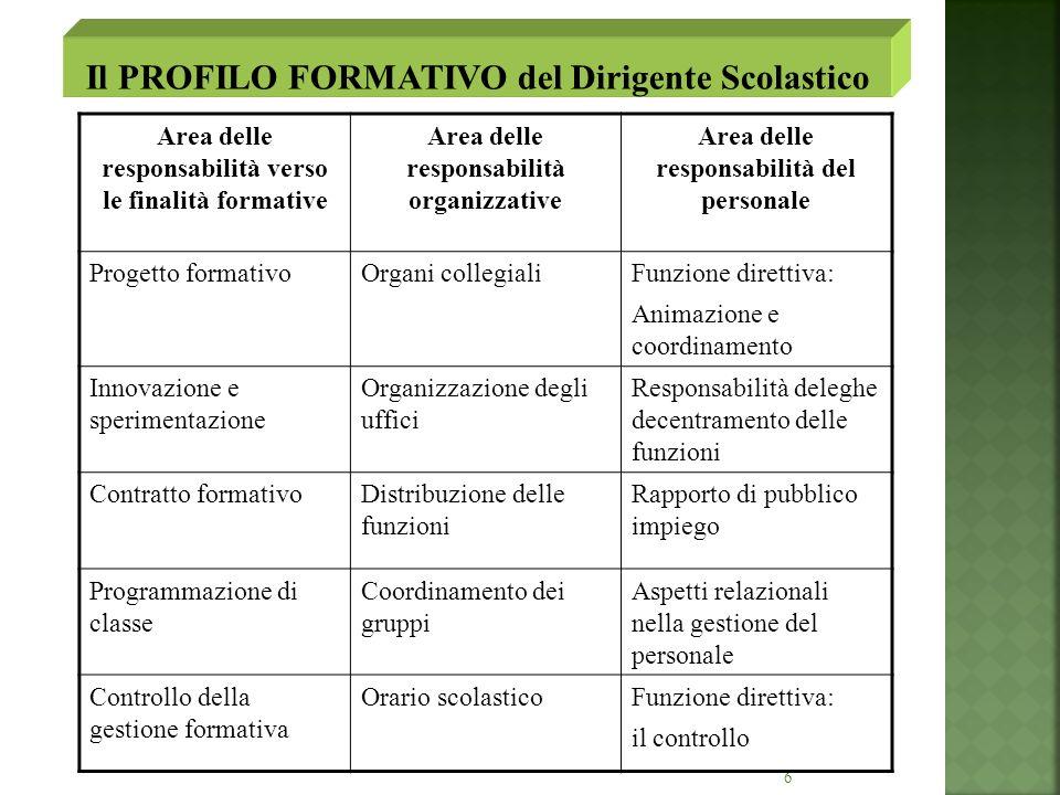 6 Area delle responsabilità verso le finalità formative Area delle responsabilità organizzative Area delle responsabilità del personale Progetto forma