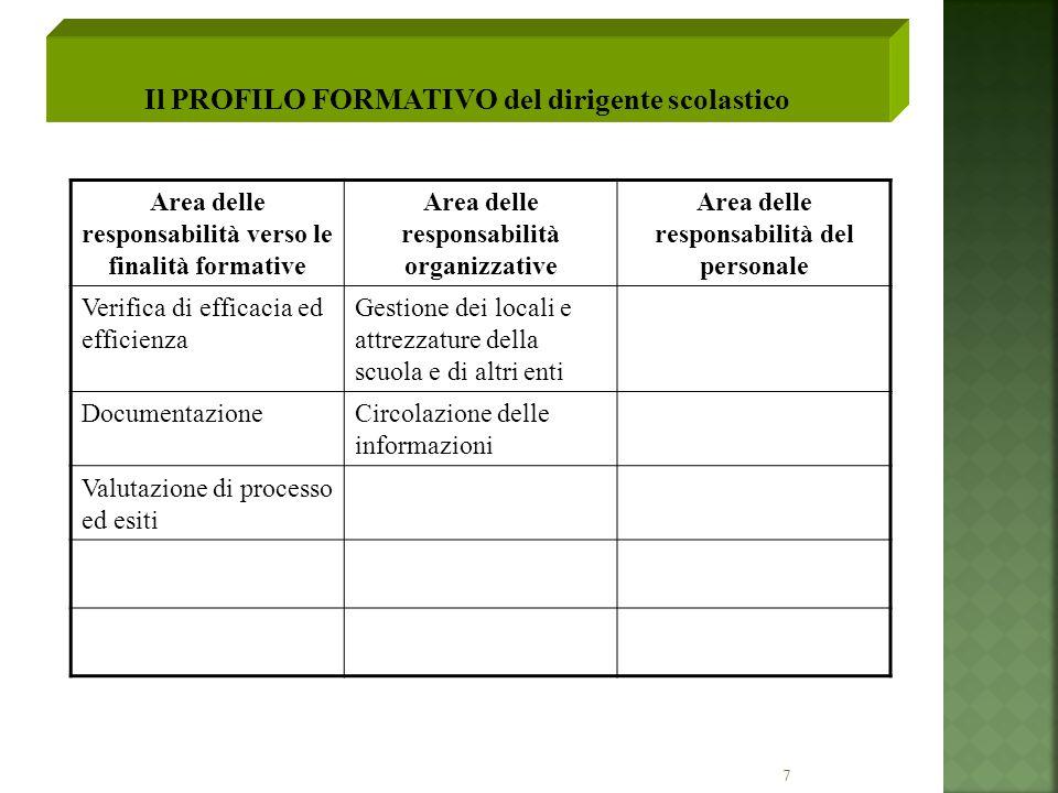 7 Area delle responsabilità verso le finalità formative Area delle responsabilità organizzative Area delle responsabilità del personale Verifica di ef