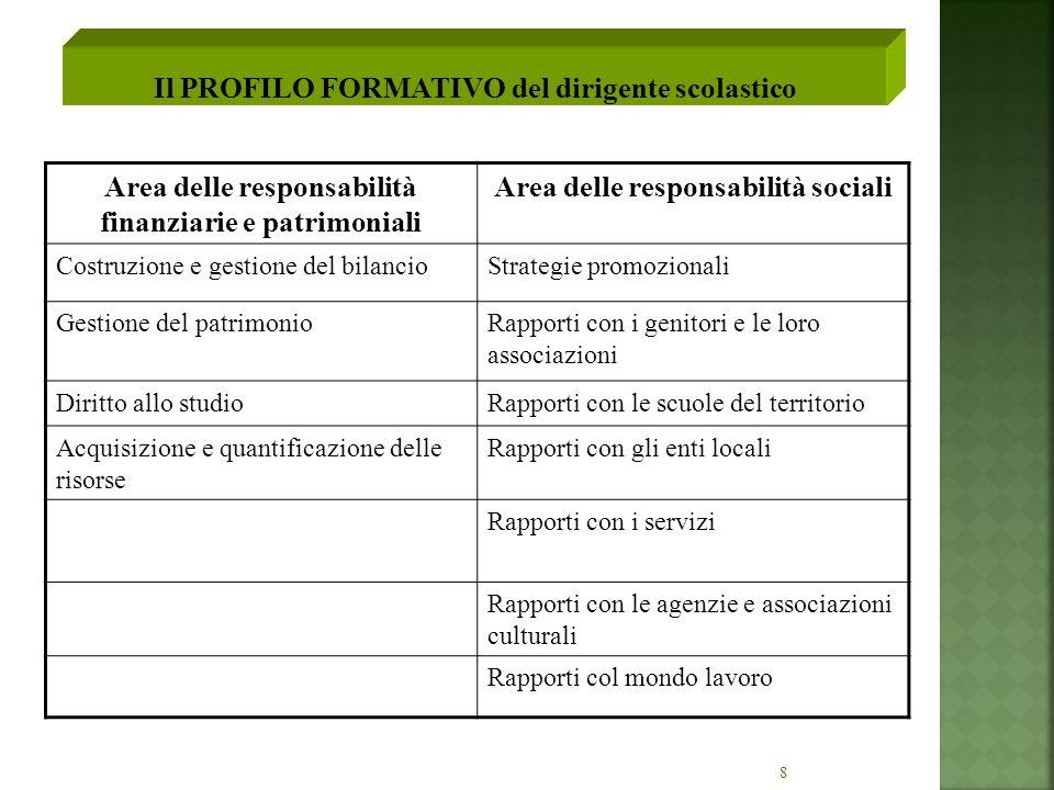 8 Area delle responsabilità finanziarie e patrimoniali Area delle responsabilità sociali Costruzione e gestione del bilancioStrategie promozionali Ges