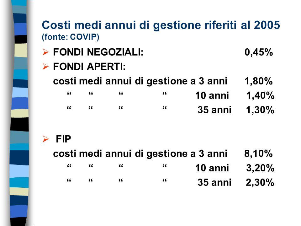 Costi medi annui di gestione riferiti al 2005 (fonte: COVIP) FONDI NEGOZIALI: 0,45% FONDI APERTI: costi medi annui di gestione a 3 anni 1,80% 10 anni 1,40% 35 anni 1,30% FIP costi medi annui di gestione a 3 anni 8,10% 10 anni 3,20% 35 anni 2,30%