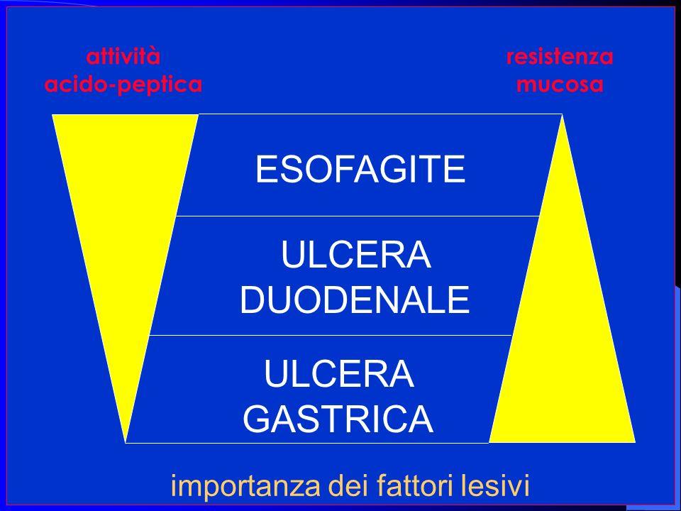 attività acido-peptica resistenza mucosa ULCERA DUODENALE ESOFAGITE ULCERA GASTRICA importanza dei fattori lesivi