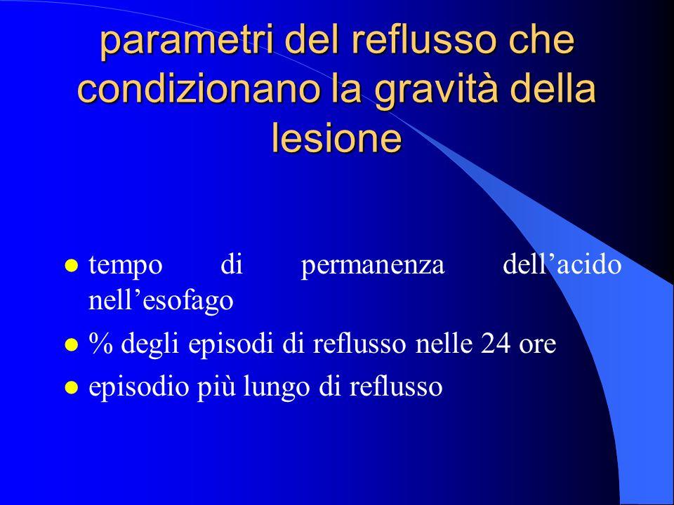 parametri del reflusso che condizionano la gravità della lesione l tempo di permanenza dellacido nellesofago l % degli episodi di reflusso nelle 24 or