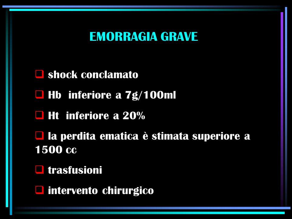EMORRAGIA GRAVE shock conclamato Hb inferiore a 7g/100ml Ht inferiore a 20% la perdita ematica è stimata superiore a 1500 cc trasfusioni intervento ch
