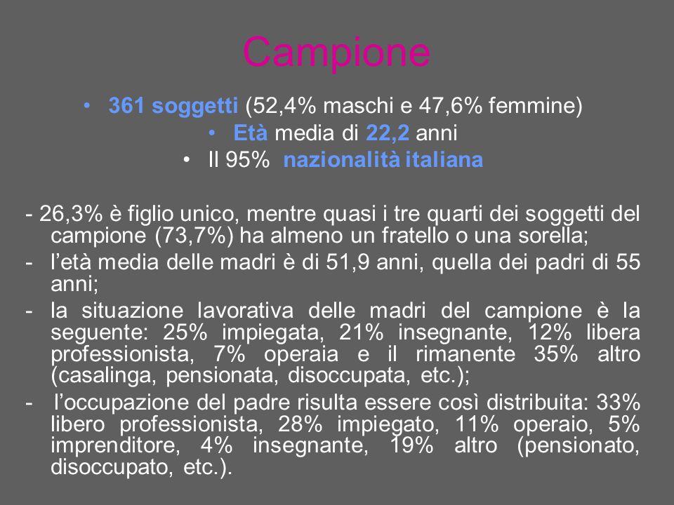 Campione 361 soggetti (52,4% maschi e 47,6% femmine) Età media di 22,2 anni Il 95% nazionalità italiana - 26,3% è figlio unico, mentre quasi i tre quarti dei soggetti del campione (73,7%) ha almeno un fratello o una sorella; -letà media delle madri è di 51,9 anni, quella dei padri di 55 anni; -la situazione lavorativa delle madri del campione è la seguente: 25% impiegata, 21% insegnante, 12% libera professionista, 7% operaia e il rimanente 35% altro (casalinga, pensionata, disoccupata, etc.); - loccupazione del padre risulta essere così distribuita: 33% libero professionista, 28% impiegato, 11% operaio, 5% imprenditore, 4% insegnante, 19% altro (pensionato, disoccupato, etc.).
