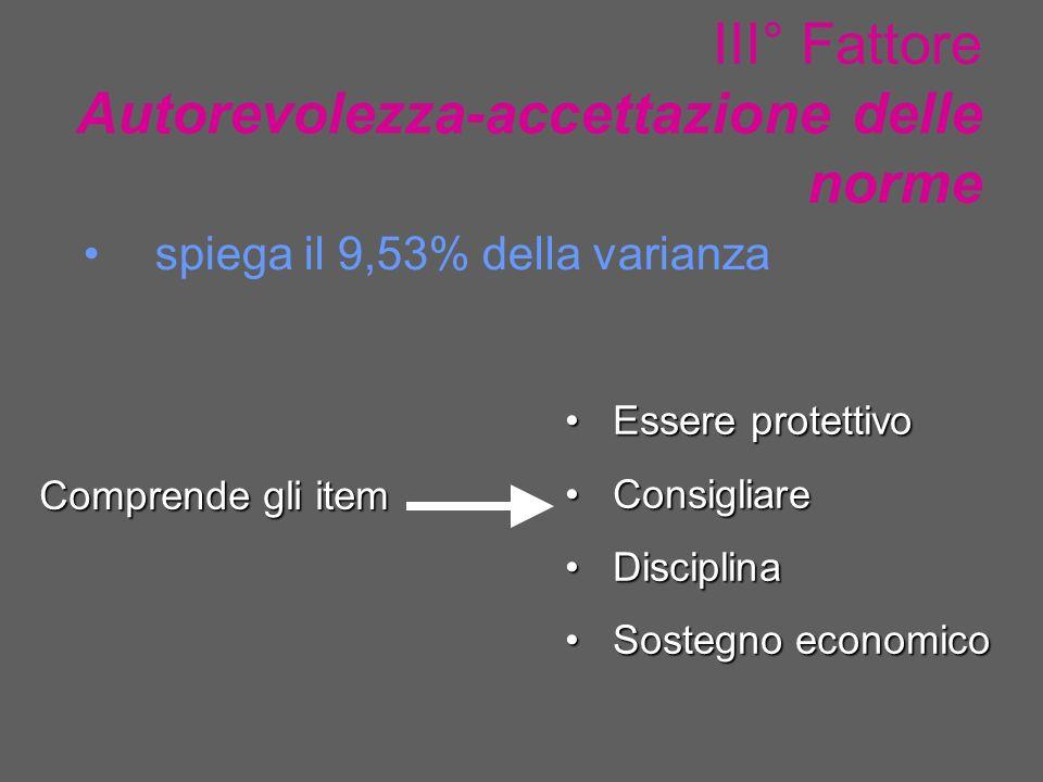 III° Fattore Autorevolezza-accettazione delle norme spiega il 9,53% della varianza Comprende gli item Essere protettivo Essere protettivo Consigliare Consigliare Disciplina Disciplina Sostegno economico Sostegno economico