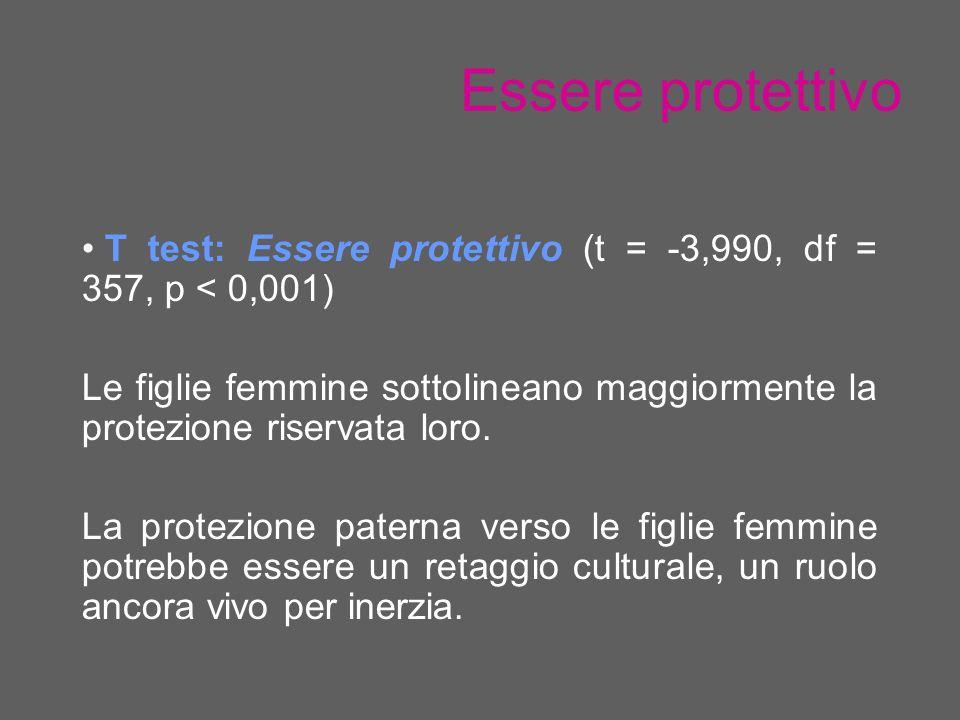 Essere protettivo T test: Essere protettivo (t = -3,990, df = 357, p < 0,001) Le figlie femmine sottolineano maggiormente la protezione riservata loro.