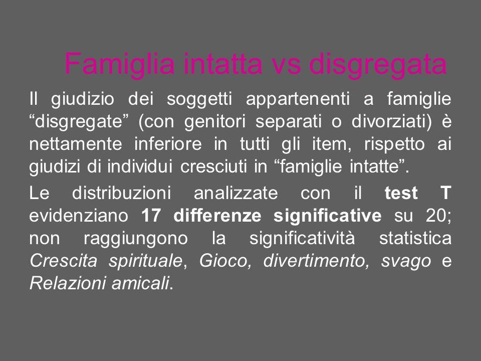 Famiglia intatta vs disgregata Il giudizio dei soggetti appartenenti a famiglie disgregate (con genitori separati o divorziati) è nettamente inferiore in tutti gli item, rispetto ai giudizi di individui cresciuti in famiglie intatte.
