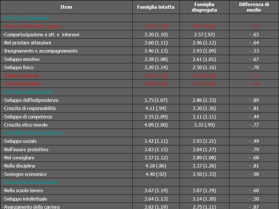 ItemFamiglia intatta Famiglia disgregata Differenza di medie I fattore Espressivo -Gioco, divertimento, svago3.30 (1.18)3.07 (1.12)-.23 -Compartecipazione a att.
