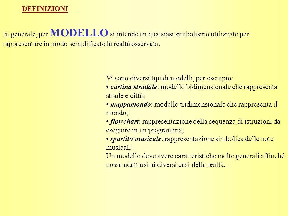 DEFINIZIONI In generale, per MODELLO si intende un qualsiasi simbolismo utilizzato per rappresentare in modo semplificato la realtà osservata.