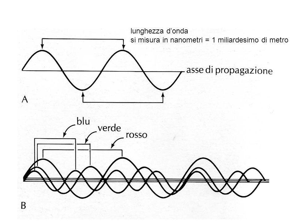 lunghezza donda si misura in nanometri = 1 miliardesimo di metro