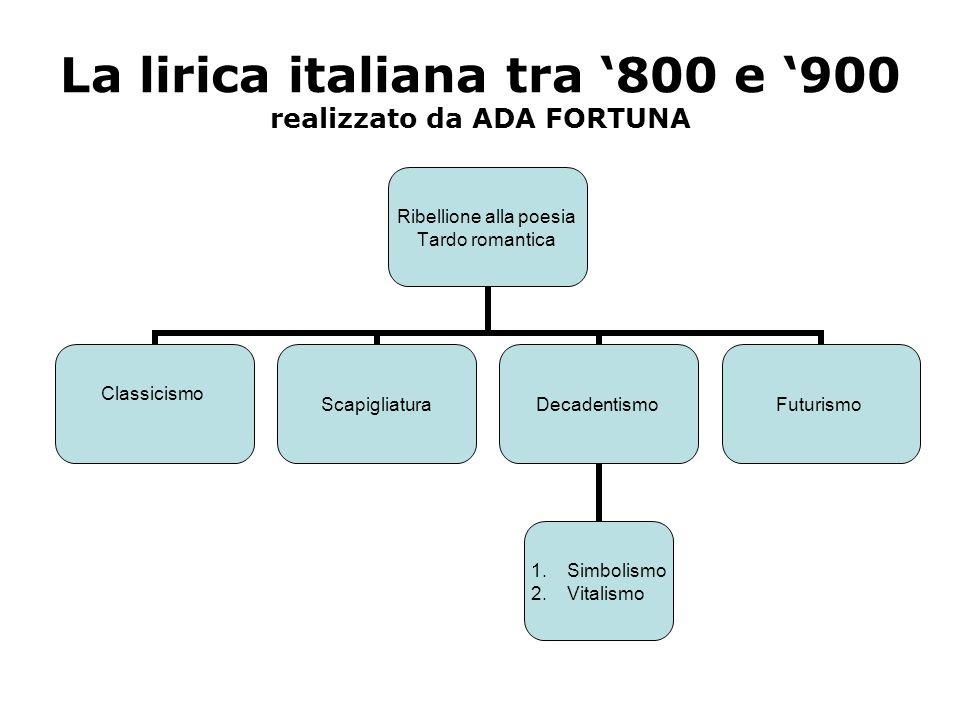La lirica italiana tra 800 e 900 realizzato da ADA FORTUNA Ribellione alla poesia Tardo romantica Classicismo ScapigliaturaDecadentismo 1.Simbolismo 2