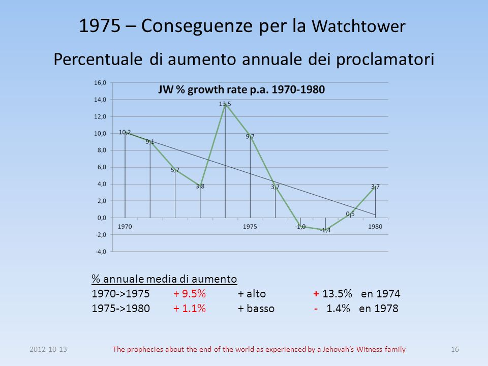 1975 – Conseguenze per la Watchtower Percentuale di aumento annuale dei proclamatori 2012-10-13The prophecies about the end of the world as experienced by a Jehovahs Witness family16 % annuale media di aumento 1970->1975 + 9.5%+ alto + 13.5% en 1974 1975->1980 + 1.1% + basso - 1.4% en 1978
