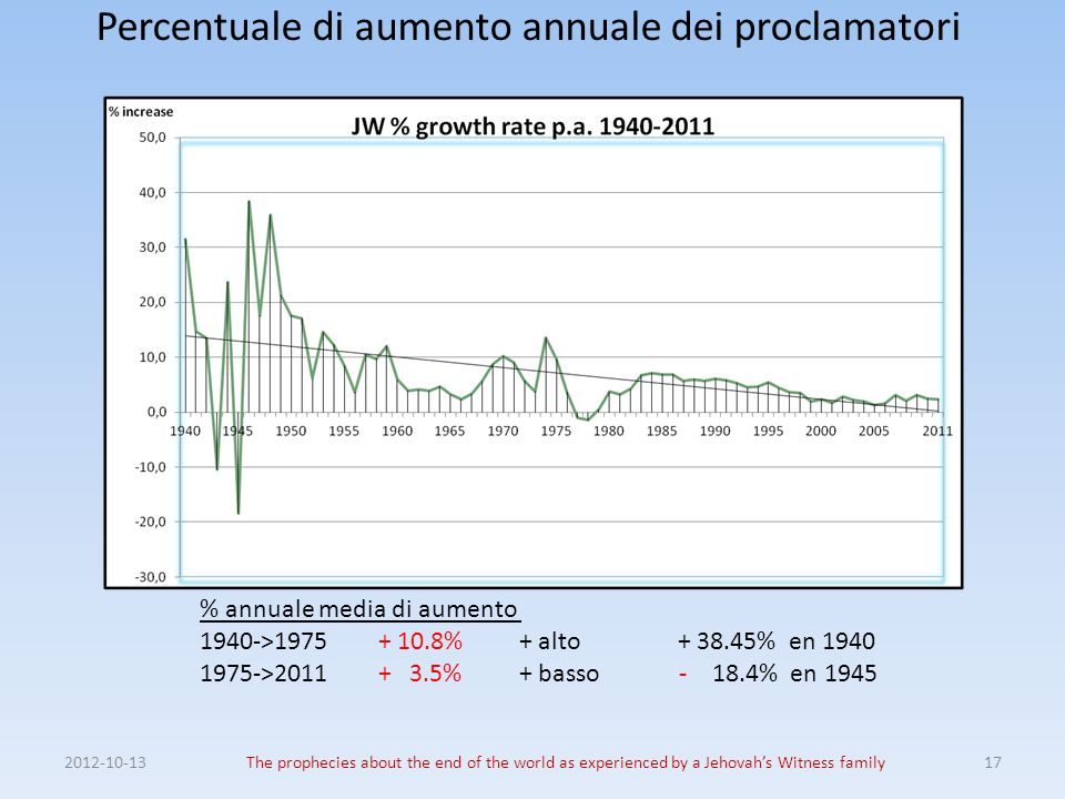 Percentuale di aumento annuale dei proclamatori 2012-10-13The prophecies about the end of the world as experienced by a Jehovahs Witness family17 % an