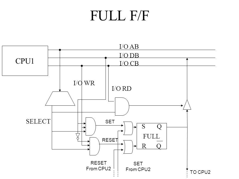 Logica per la gestione delle interruzioni I/O AB I/O DB I/O CB Decoder START GEN_IRQ O.C.