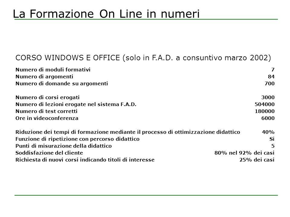 La Formazione On Line in numeri Numero di moduli formativi Numero di argomenti Numero di domande su argomenti Numero di corsi erogati Numero di lezioni erogate nel sistema F.A.D.