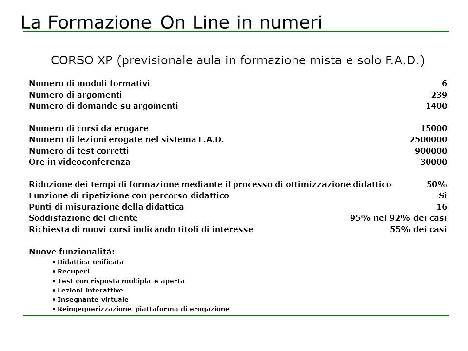La Formazione On Line in numeri Numero di moduli formativi Numero di argomenti Numero di domande su argomenti Numero di corsi da erogare Numero di lezioni erogate nel sistema F.A.D.