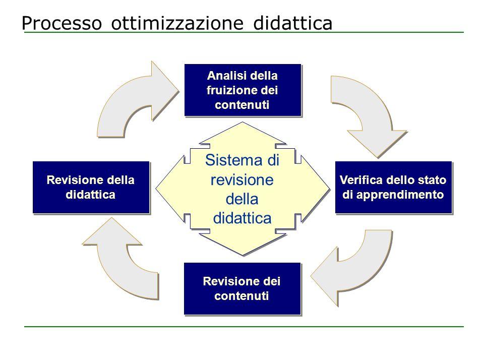 Processo ottimizzazione didattica Sistema di revisione della didattica Analisi della fruizione dei contenuti Verifica dello stato di apprendimento Revisione dei contenuti Revisione della didattica