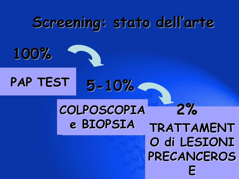 PAP TEST COLPOSCOPIA e BIOPSIA TRATTAMENT O di LESIONI PRECANCEROS E Screening: stato dellarte 100% 5-10% 2%