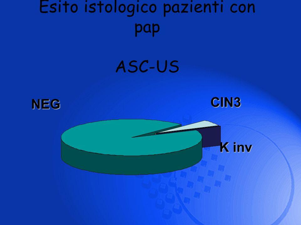 Esito istologico pazienti con pap ASC-US NEG CIN3 K inv